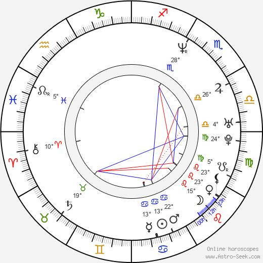 David Readman birth chart, biography, wikipedia 2019, 2020