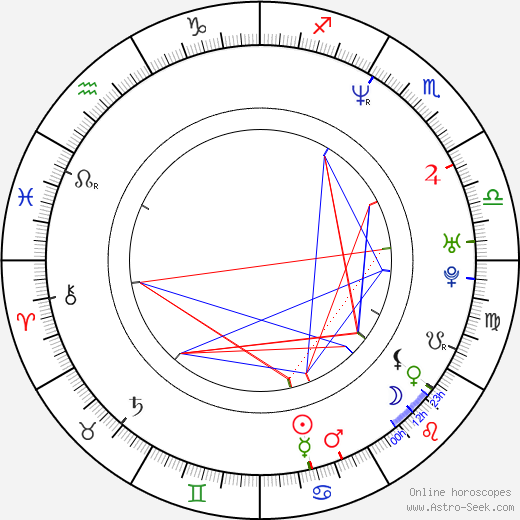 David Readman birth chart, David Readman astro natal horoscope, astrology
