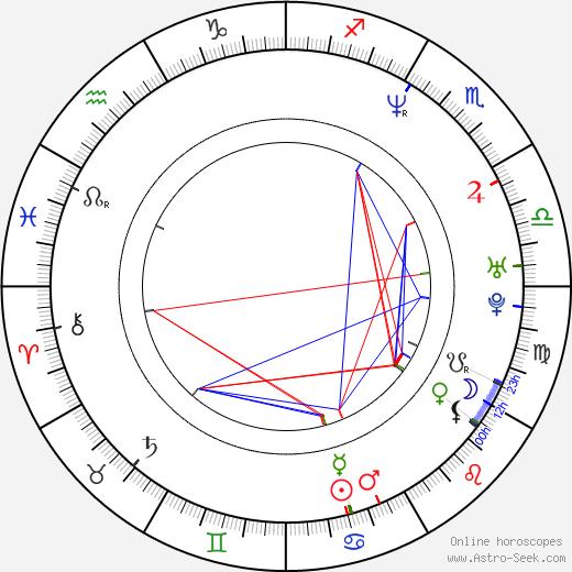 Dean DeBlois birth chart, Dean DeBlois astro natal horoscope, astrology