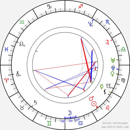 Edyta Duda-Olechowska birth chart, Edyta Duda-Olechowska astro natal horoscope, astrology
