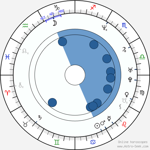 Gruff Rhys wikipedia, horoscope, astrology, instagram