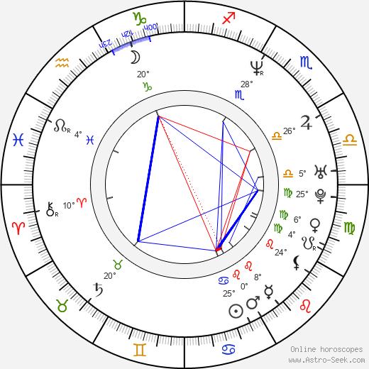 Gruff Rhys birth chart, biography, wikipedia 2020, 2021