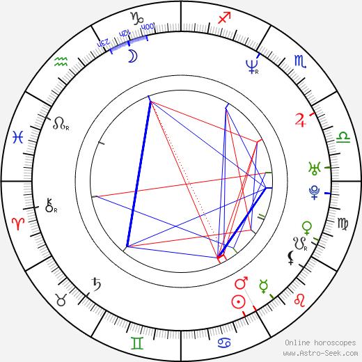 Gruff Rhys birth chart, Gruff Rhys astro natal horoscope, astrology
