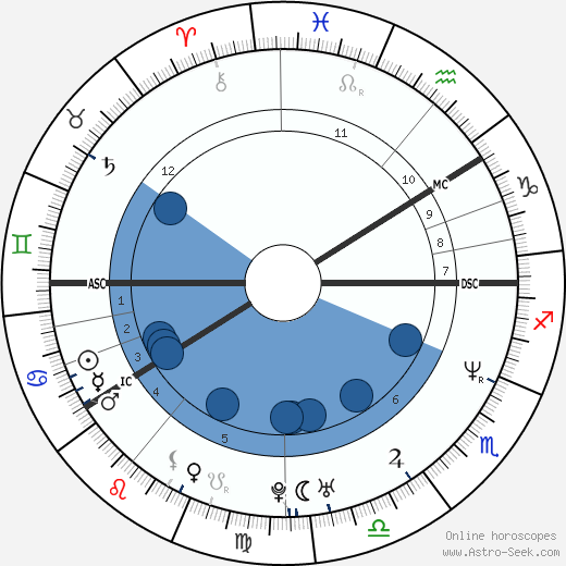 Helen Sjöholm wikipedia, horoscope, astrology, instagram