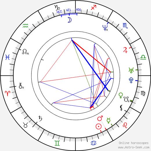 Hyeong-seong Jang birth chart, Hyeong-seong Jang astro natal horoscope, astrology