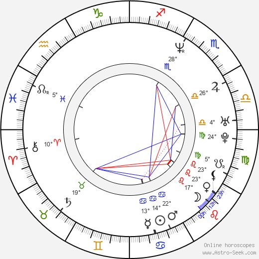 Inspectah Deck birth chart, biography, wikipedia 2020, 2021