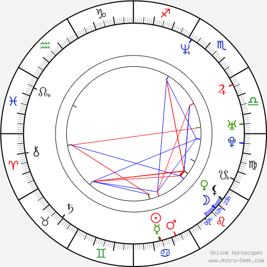 Inspectah Deck birth chart, Inspectah Deck astro natal horoscope, astrology