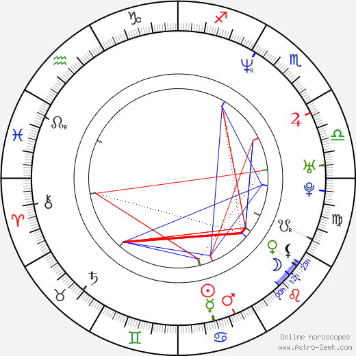 James Munky Shaffer birth chart, James Munky Shaffer astro natal horoscope, astrology