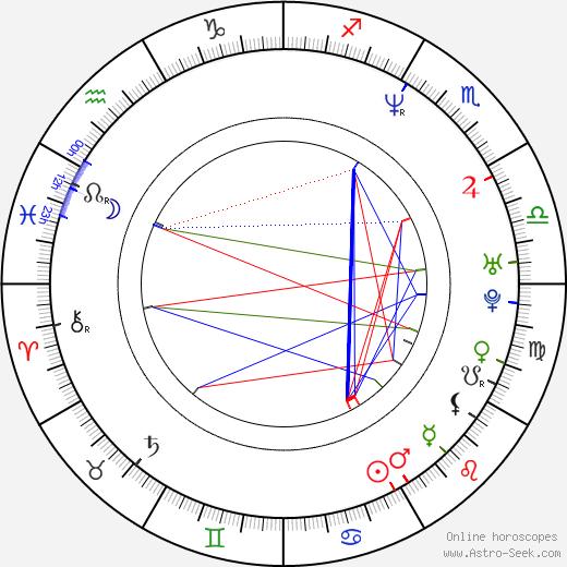 Jason Ensler astro natal birth chart, Jason Ensler horoscope, astrology