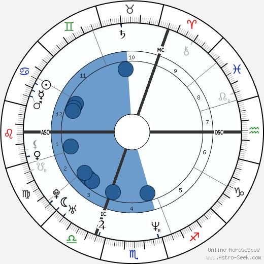 Jason Orange wikipedia, horoscope, astrology, instagram