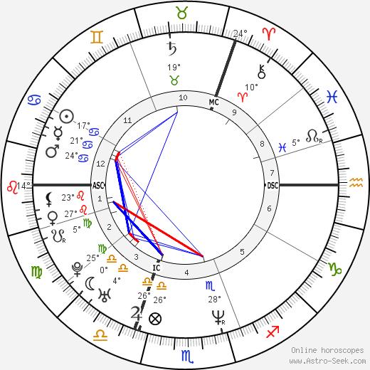 Jason Orange birth chart, biography, wikipedia 2019, 2020