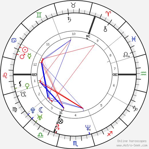 Jason Orange astro natal birth chart, Jason Orange horoscope, astrology
