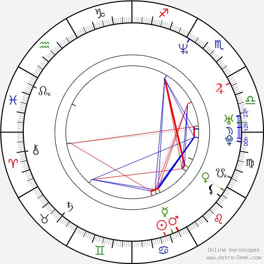 John Simm tema natale, oroscopo, John Simm oroscopi gratuiti, astrologia