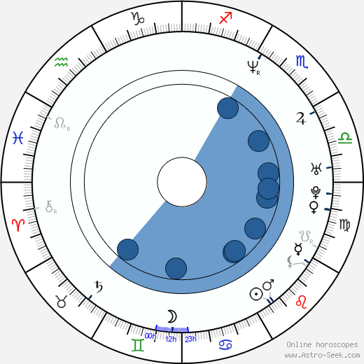 Jonah Falcon wikipedia, horoscope, astrology, instagram