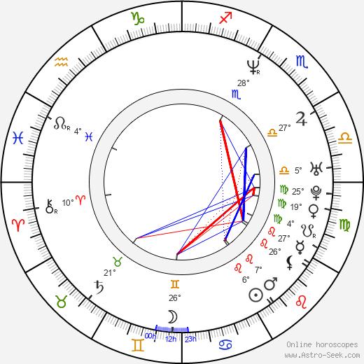 Jonah Falcon birth chart, biography, wikipedia 2018, 2019