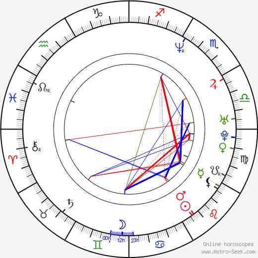 Jonah Falcon astro natal birth chart, Jonah Falcon horoscope, astrology