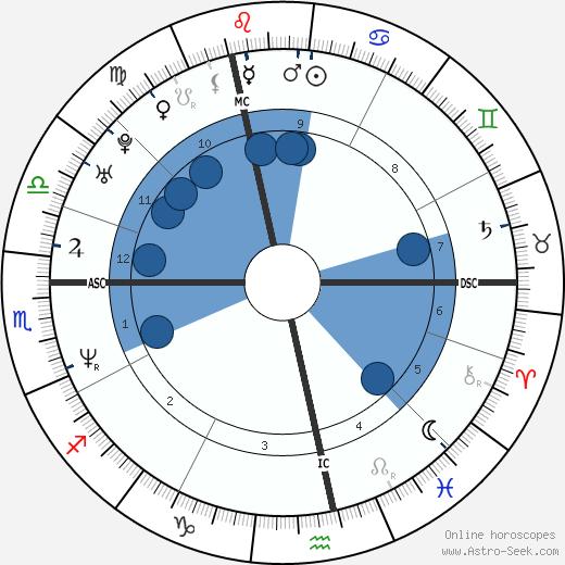 Jonathan Zaccaï wikipedia, horoscope, astrology, instagram