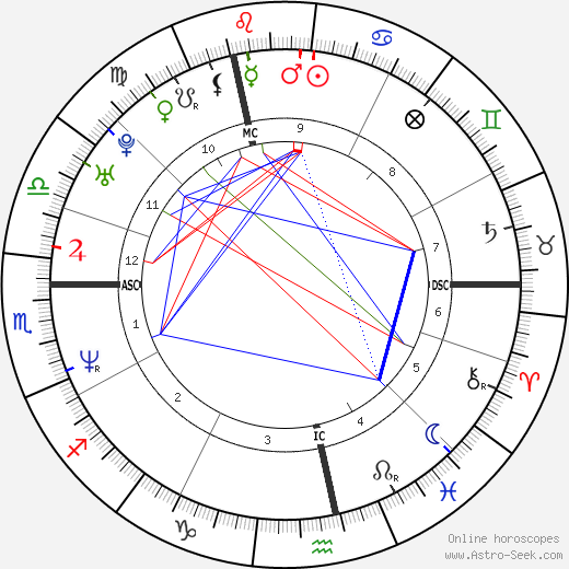 Жонатан Заккаи Jonathan Zaccaï день рождения гороскоп, Jonathan Zaccaï Натальная карта онлайн