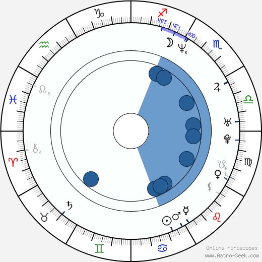 Julian Vergov wikipedia, horoscope, astrology, instagram