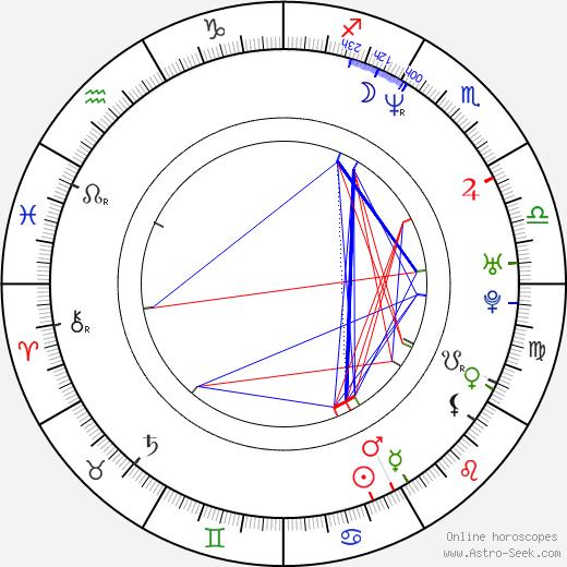 Julian Vergov birth chart, Julian Vergov astro natal horoscope, astrology