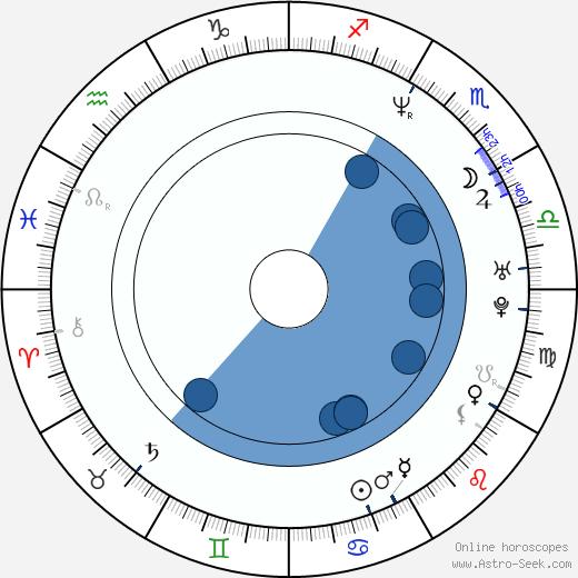 Kai Greene wikipedia, horoscope, astrology, instagram