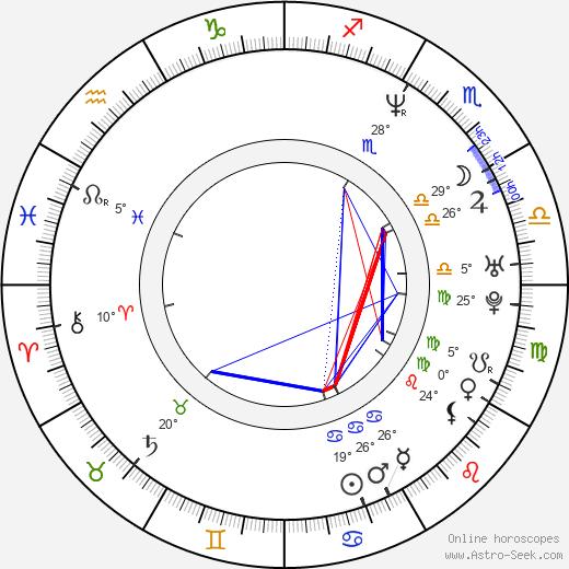 Kai Greene birth chart, biography, wikipedia 2019, 2020