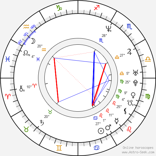 Karel Kuna birth chart, biography, wikipedia 2018, 2019