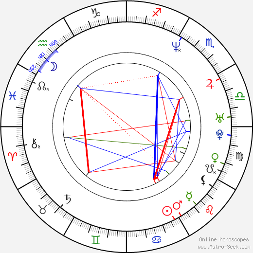 Karel Kuna astro natal birth chart, Karel Kuna horoscope, astrology