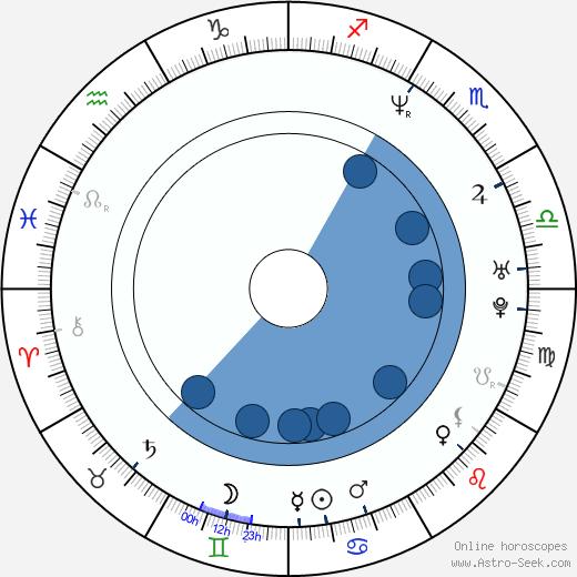 Karen Mulder wikipedia, horoscope, astrology, instagram