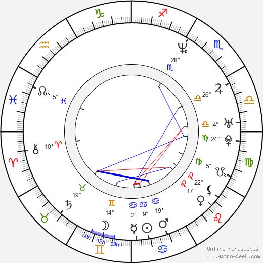 Karen Mulder birth chart, biography, wikipedia 2020, 2021