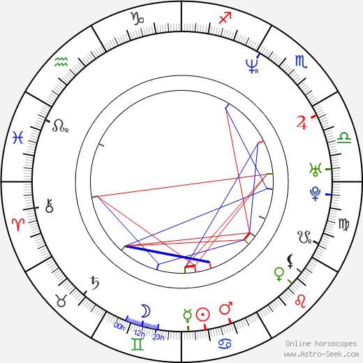 Karen Mulder birth chart, Karen Mulder astro natal horoscope, astrology