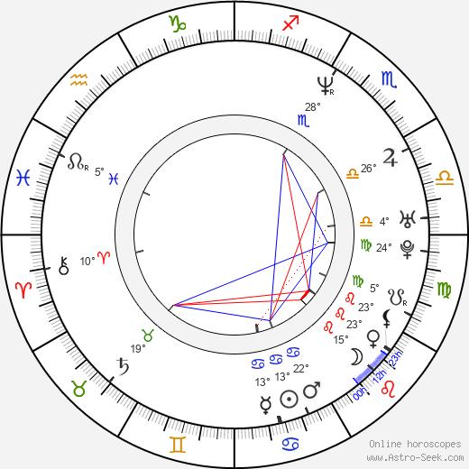 Krystal Landrum birth chart, biography, wikipedia 2019, 2020