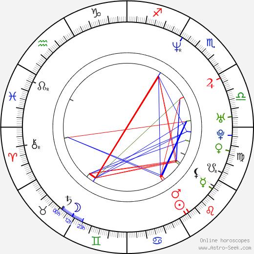 Krzysztof Szczygiel birth chart, Krzysztof Szczygiel astro natal horoscope, astrology