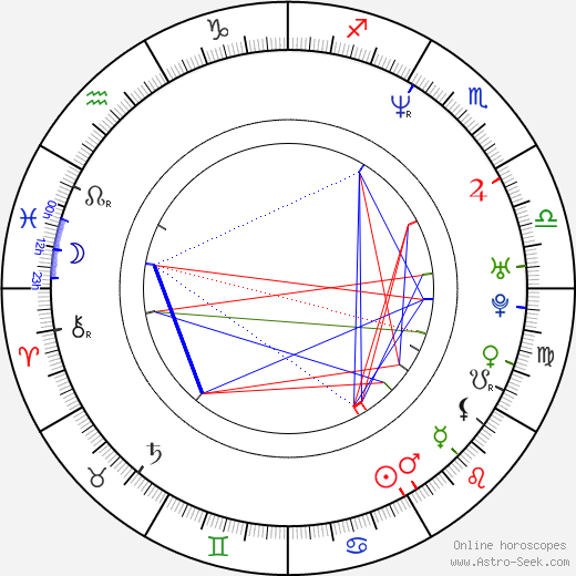 Leonore Capell astro natal birth chart, Leonore Capell horoscope, astrology