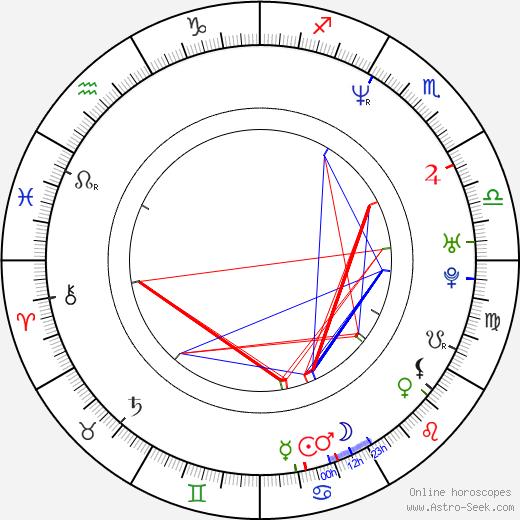 Marti Matulis astro natal birth chart, Marti Matulis horoscope, astrology
