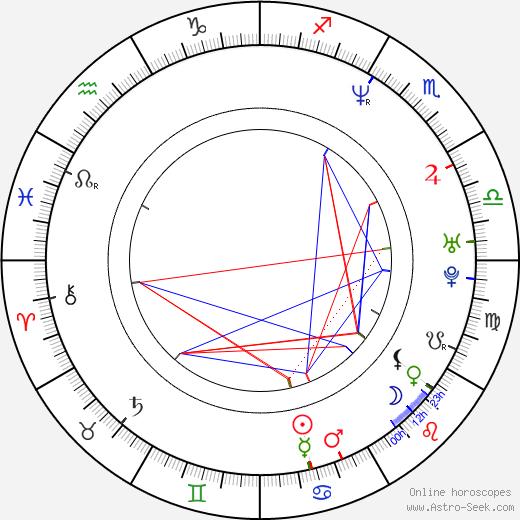 Martin Smith birth chart, Martin Smith astro natal horoscope, astrology