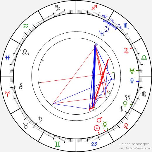 Nina Siemaszko astro natal birth chart, Nina Siemaszko horoscope, astrology