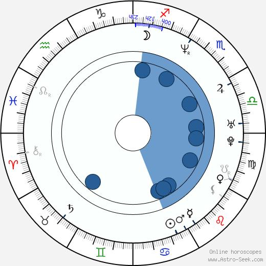Østen Bergøy wikipedia, horoscope, astrology, instagram