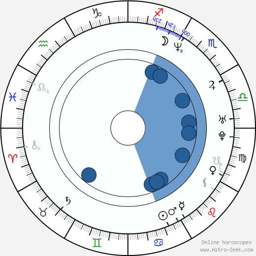 Pavel Vízner wikipedia, horoscope, astrology, instagram
