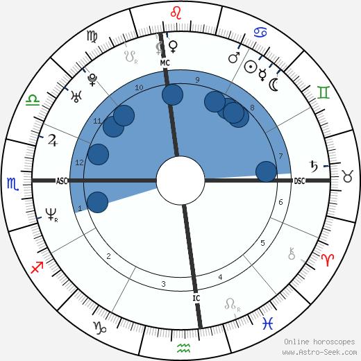 Rick Ballard wikipedia, horoscope, astrology, instagram