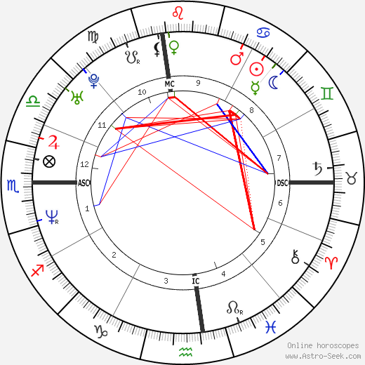 Rick Ballard день рождения гороскоп, Rick Ballard Натальная карта онлайн
