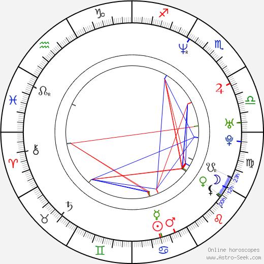 Robia LaMorte birth chart, Robia LaMorte astro natal horoscope, astrology
