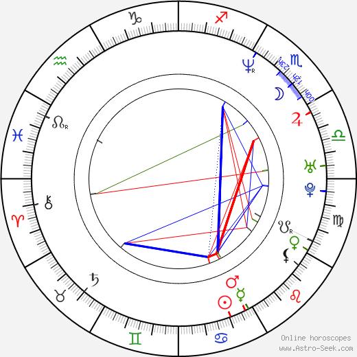 Roman Dostál tema natale, oroscopo, Roman Dostál oroscopi gratuiti, astrologia