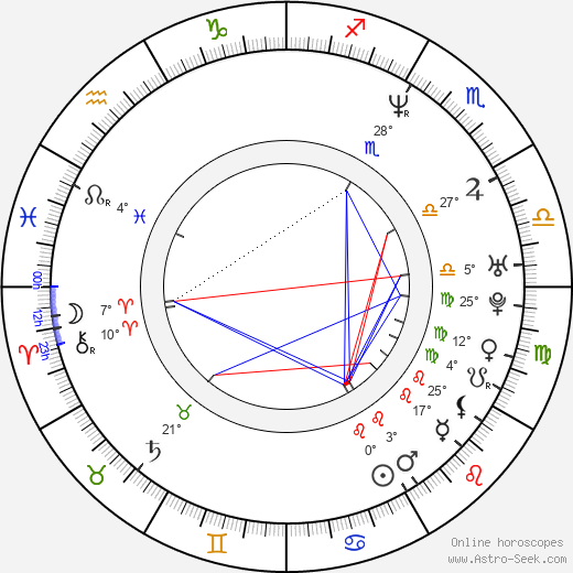 Rya Kihlstedt Astro, Birth Chart, Horoscope, Date of Birth