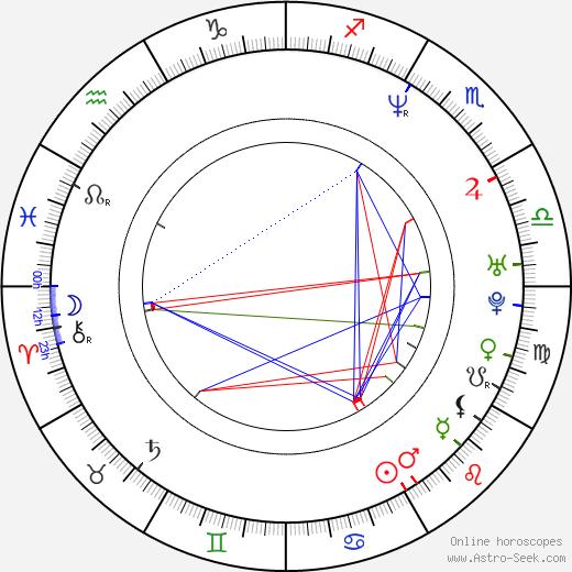 Rya Kihlstedt birth chart, Rya Kihlstedt astro natal horoscope, astrology