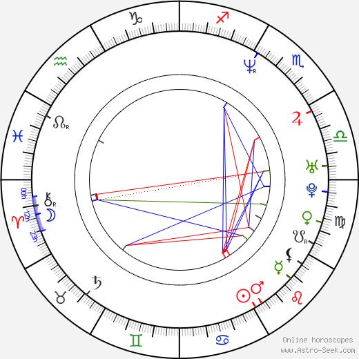 Sang-ho Kim tema natale, oroscopo, Sang-ho Kim oroscopi gratuiti, astrologia