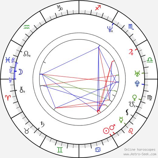Sean Matic birth chart, Sean Matic astro natal horoscope, astrology