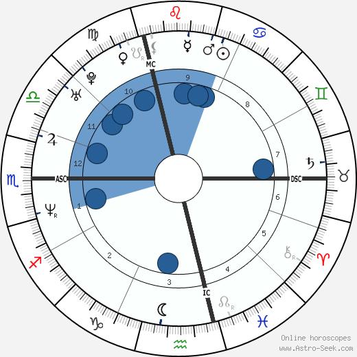 Sinclair wikipedia, horoscope, astrology, instagram
