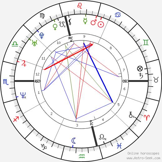 Sinclair tema natale, oroscopo, Sinclair oroscopi gratuiti, astrologia