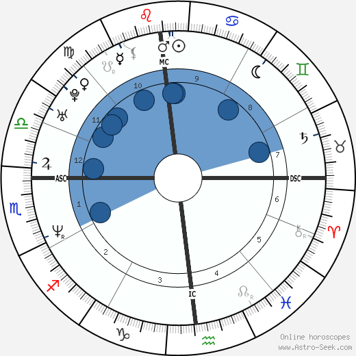 Steve Wojciechowski wikipedia, horoscope, astrology, instagram